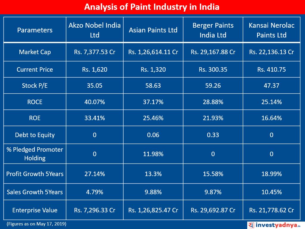 Analysis of Top Paint Stocks in India
